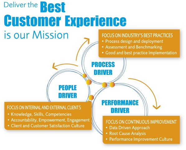 Deliver the Best Customer Experience is our Mission